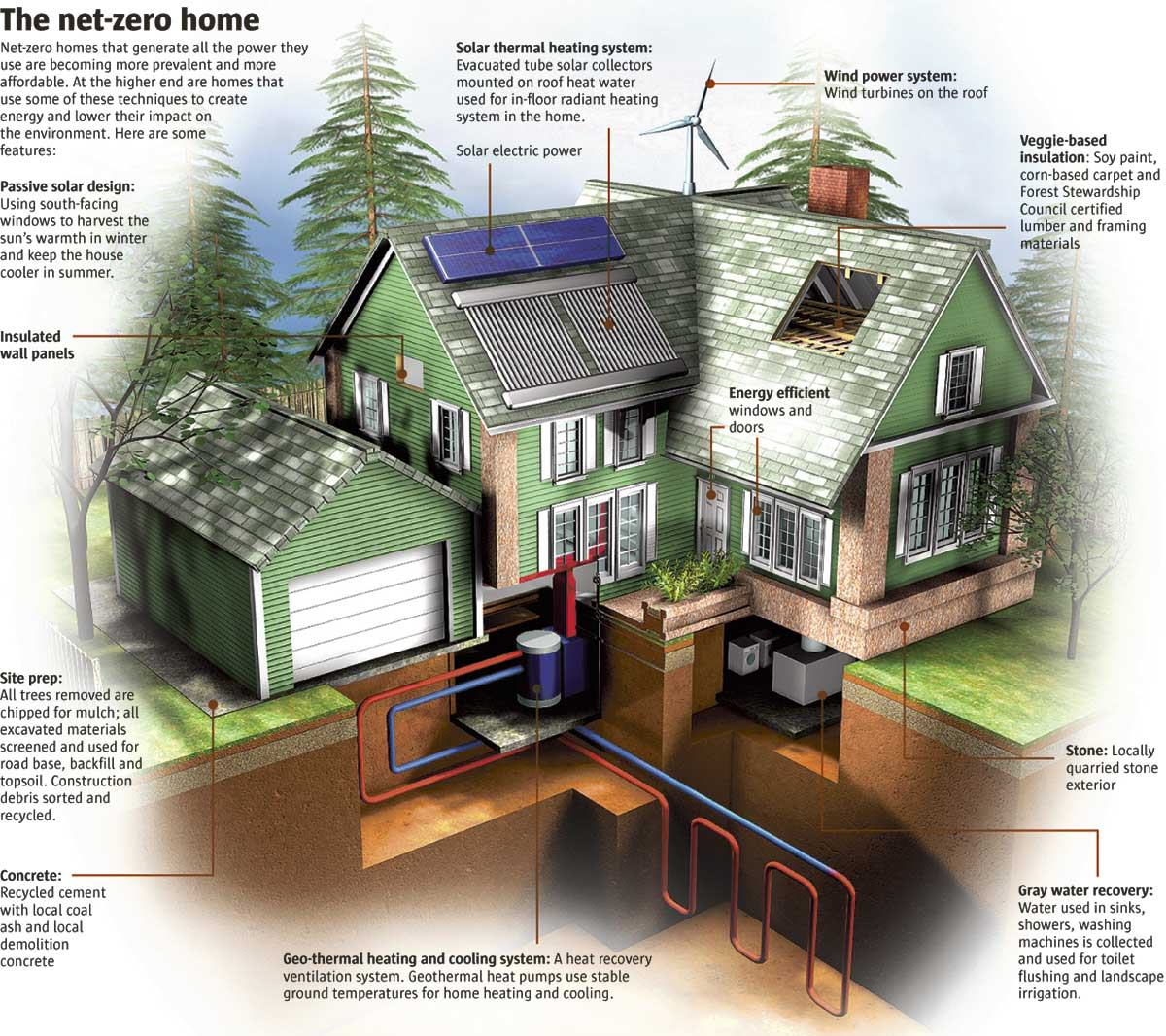 Green goes mainstream one fifth of new homes are net zero for Zero net energy home