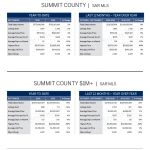 liv-sir_market-report_summit-county_september-2016