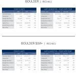LIVSIR Market Report Boulder July 2016