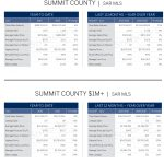 LIVSIR_Market-Report_Summit-County_July2016