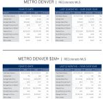 LIV SIR_Market Report_Denver Metro_August 2016