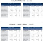 LIV SIR_Market Report_Summit County_August 2016