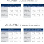 LIV SIR_Market Report_Vail Valley_August 2016