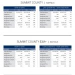 livsir_market-report_summit-county_november-2016